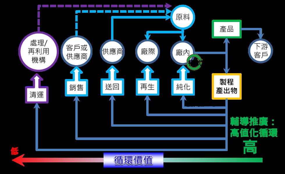 產業自主循環利用模式之盤點與應用