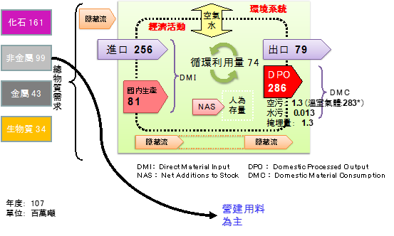 循環經濟之二階段論述