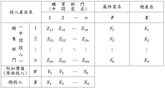 從產業關聯表觀察產業循環度:以台灣2011年與2016年為例
